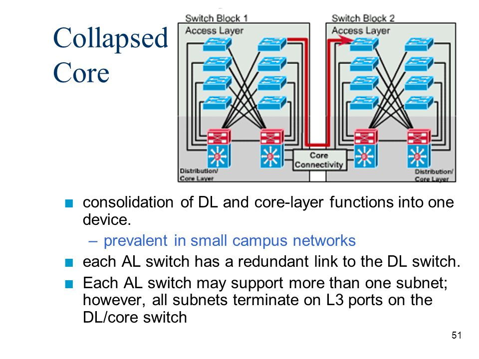 52 n Redundant uplinks provide L2 resiliency between the AL and DL switches.
