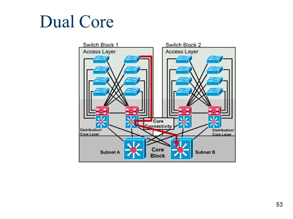 54 Dual Core n necessary when two or more switch blocks exist and redundant connections are required n provides two equal-cost paths and twice the bandwidth.