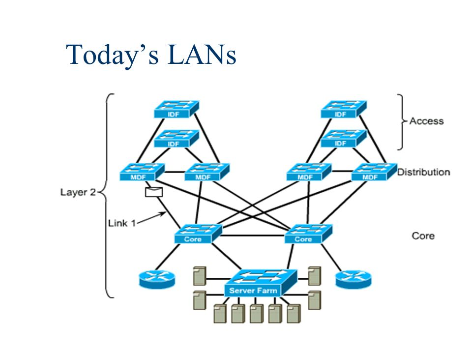 8 Follow the 20/80 rule, not the 80/20 n Traditional 80/20 rule –80% traffic local to subnet, 20% remote n Remote traffic –Traffic across the backbone or core to enterprise servers, Internet, remote sites, other subnets (more coming)