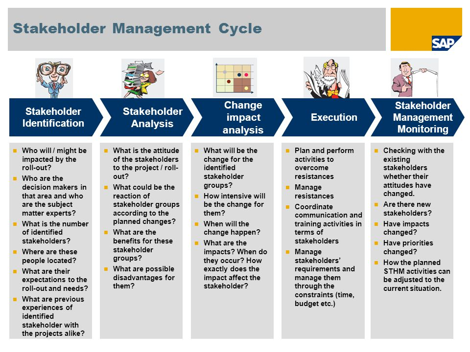 SAP OCM Analysis Tool Main deliveries Group Identification Stakeholder Acceptance Change Impact Execution List of measures Gather Information Execute Analyze Information