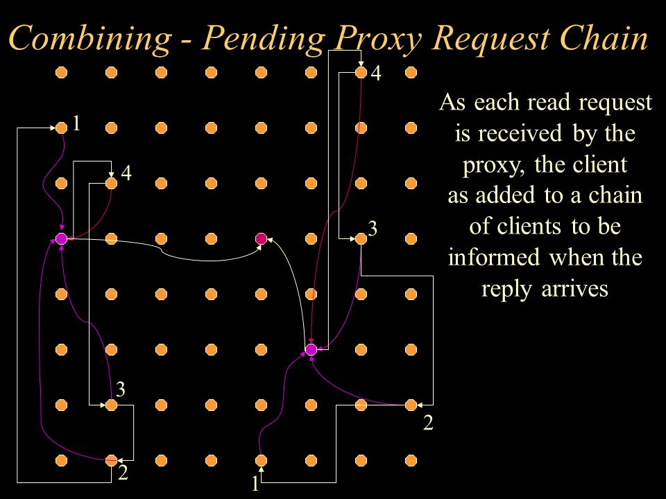 Combining - responding to clients When the reply arrives, the cache line data is forwarded along the proxy pending request chain 1 2 1 2 3 3 4 4