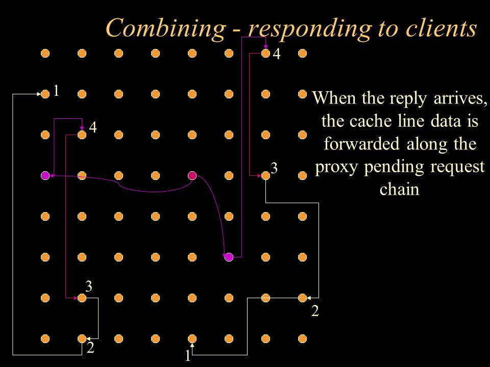 Combining - responding to clients 1 2 1 2 3 3 4 4 When the reply arrives, the cache line data is forwarded along the proxy pending request chain