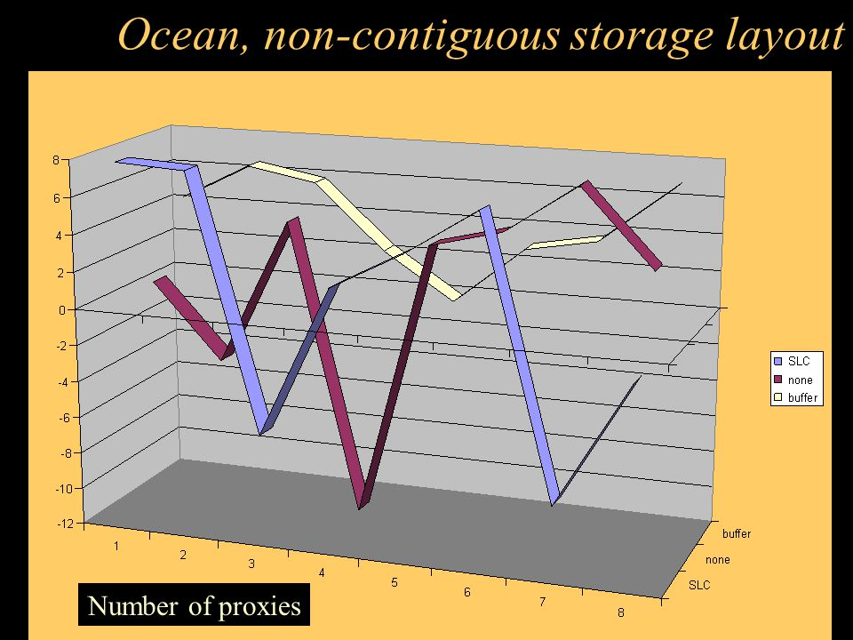 Ocean, contiguous storage layout Number of proxies