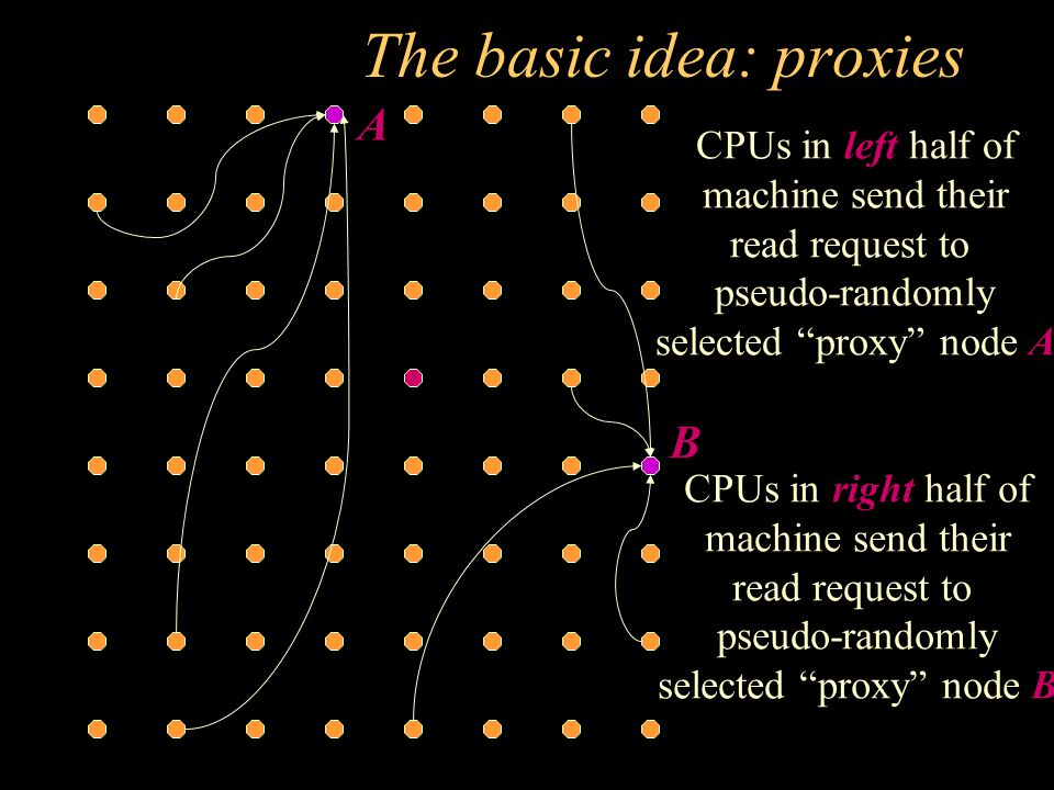 Proxies - forwarding The proxy nodes A and B forward the read requests to the home A B
