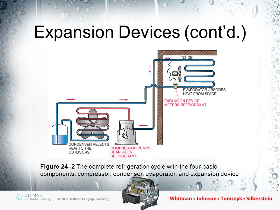 Thermostatic Expansion Valve (TXV) Maintains a constant evaporator superheat If the evaporator superheat is high, the valve will open Superheat ensures that no liquid refrigerant leaves the evaporator Low superheat increases the net refrigerant effect