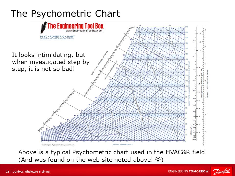 22 | Danfoss Wholesale Training The Psychometric Chart The psychometric chart for the air side processes is like the Mollier diagram for the refrigeration cycle processes It allows you to quantitatively plot what is actually happening when treating the air