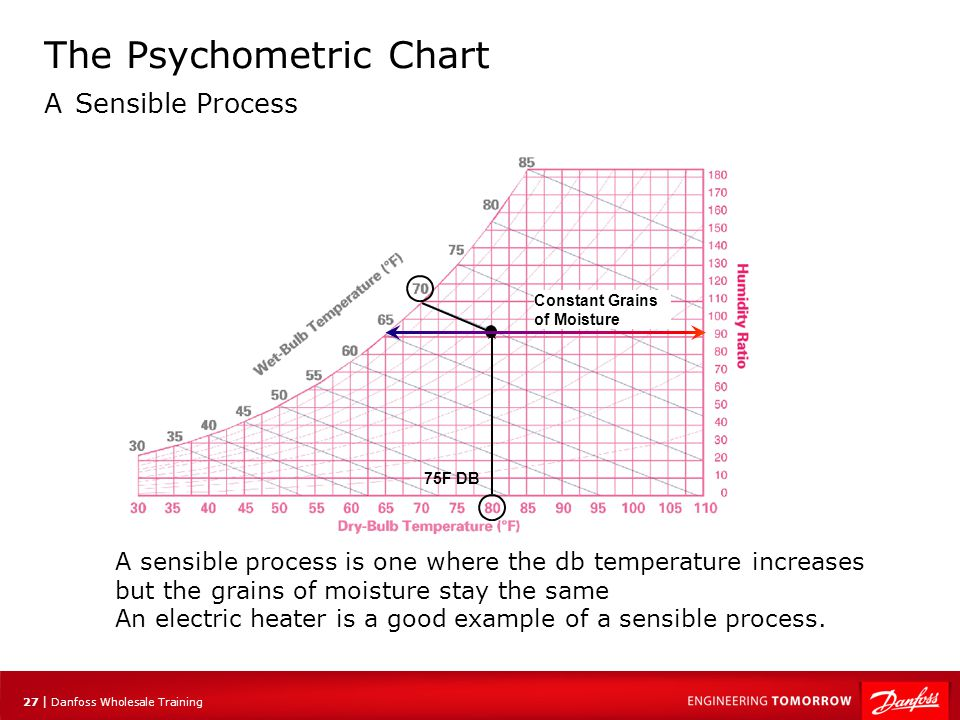 28 | Danfoss Wholesale Training The Psychometric Chart A Sensible Process Example: Air at 50F DB and 45F Wb is heated sensibly to 90F by an electric heater Plot the process on a psychometric chart 90F DB