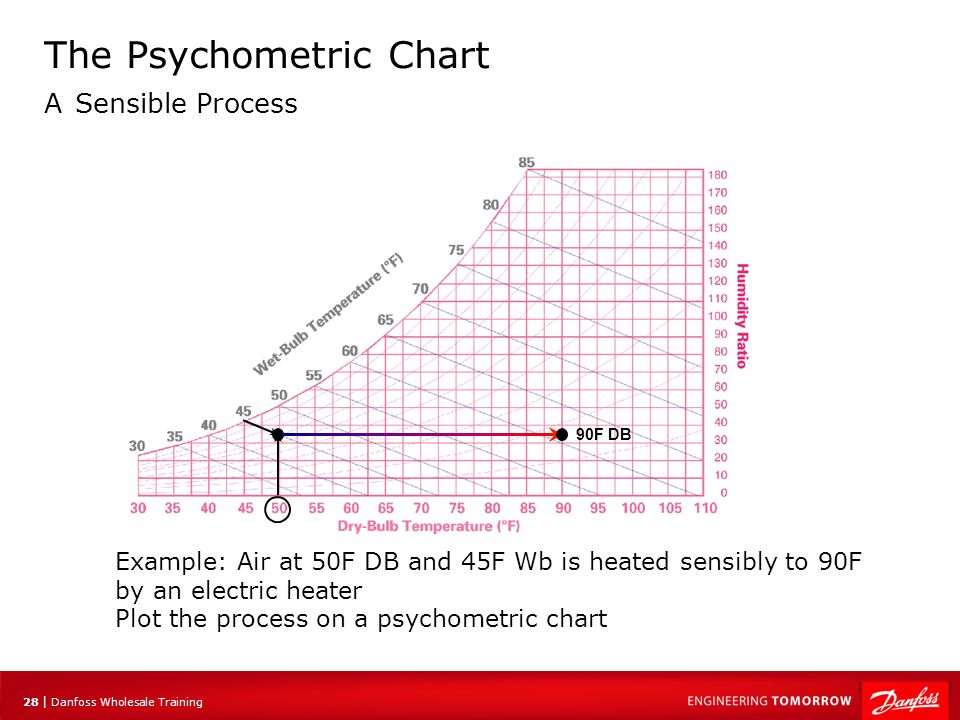 29 | Danfoss Wholesale Training The Psychometric Chart A Sensible Process Find the point 50F DB and 45F WB Draw a line from this point following the grains of moisture line until it intercepts the vertical 90F Db line and stop.