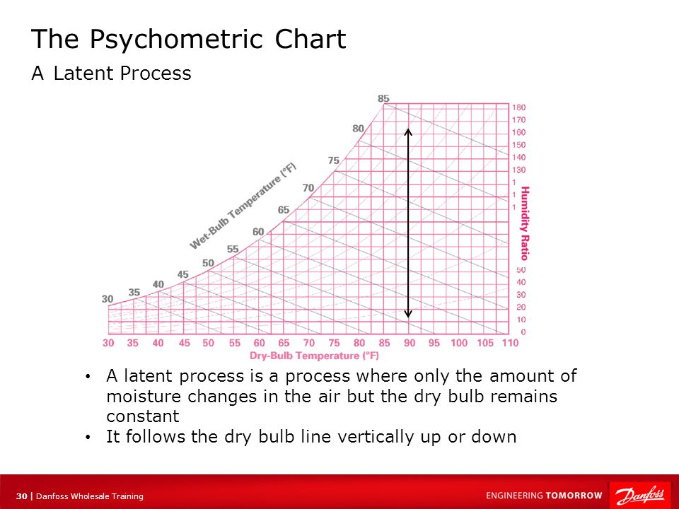 31 | Danfoss Wholesale Training The Psychometric Chart A Latent Process Where as a purely sensible process is fairly common, a strictly latent process is very rare Almost all processes where there is a change in moisture also under go a change in sensible temperature as well