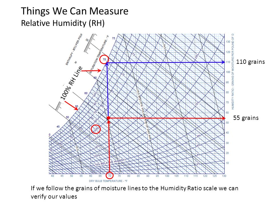 We often hear the term dew point and even see a value for it when they are showing the weather statistics Dew point refers to the air temperature when air will be at saturation (100% RH) It is based on the fact that DB temperature affects the amount of moisture that the air can hold.