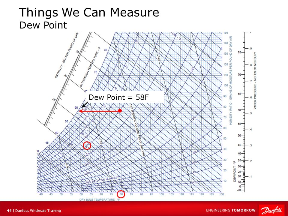 45 | Danfoss Wholesale Training Things We Can Measure Specific Volume Specific volume refers to the volume of air that is required to weigh 1 lb.