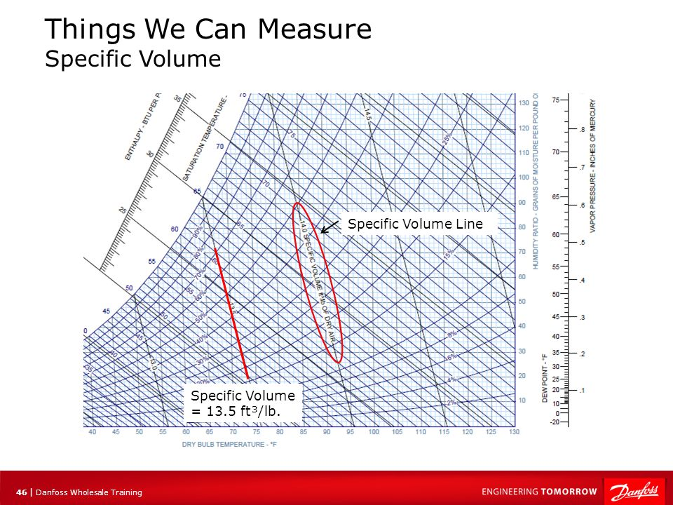 47 | Danfoss Wholesale Training Things We Can Measure Specific Volume The specific volume increases with an increase in DB Temp.