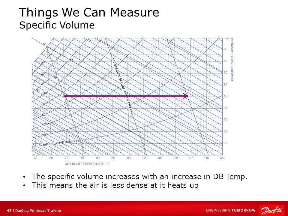 48 | Danfoss Wholesale Training Things We Can Measure Specific Volume The same occurs with an increase in moisture.