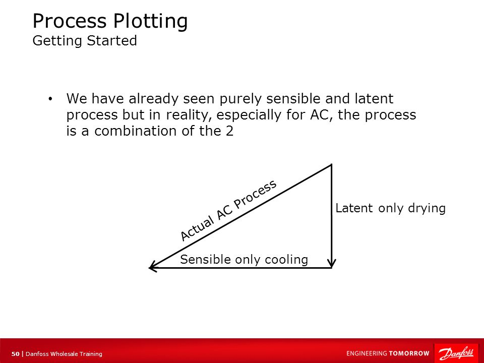 51 | Danfoss Wholesale Training Process Plotting Getting Started You can do the same for heating and humidification This is where we heat the air sensibly and add moisture through a humidifier in the furnace.