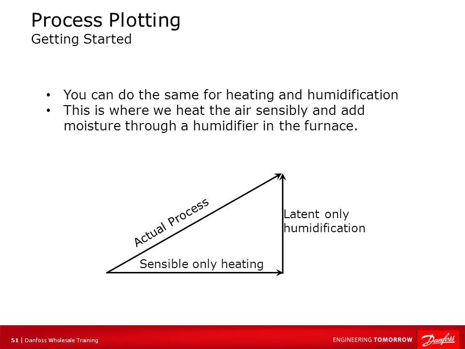 52 | Danfoss Wholesale Training Process Plotting Now for some fun.