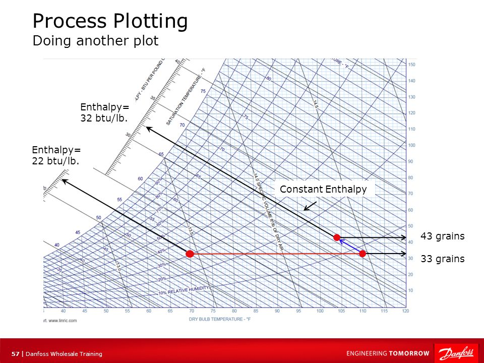 58 | Danfoss Wholesale Training Process Plotting ADP Apparatus Dew Point is the temperature of the coil required to achieve a leaving air condition that falls along the desired process line It is found by extending the process line until it intercepts the saturated (100% RH) line.
