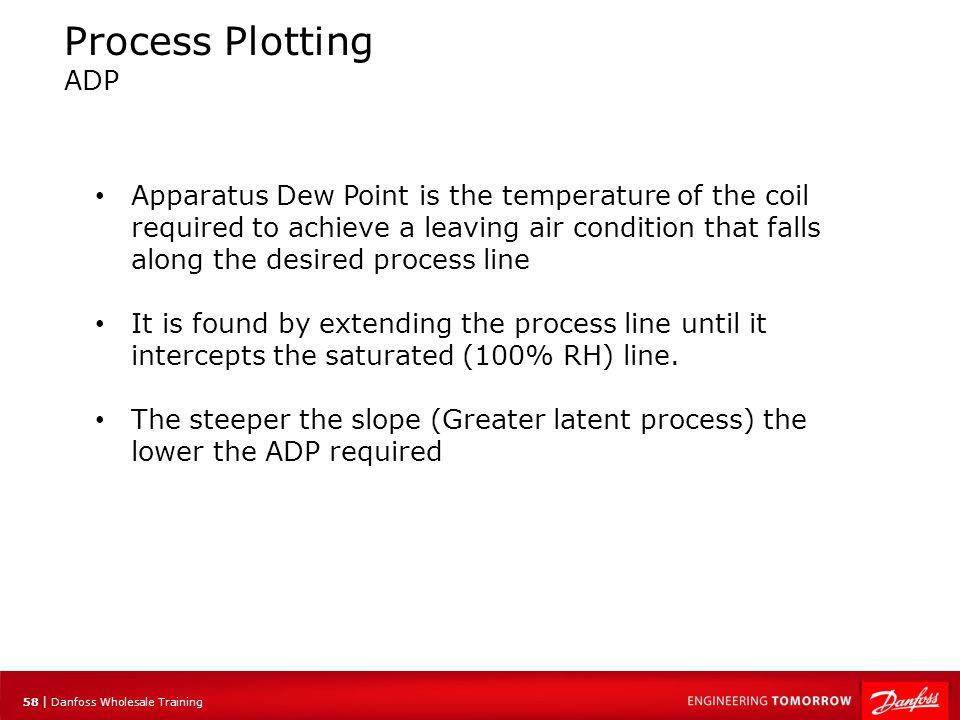 59 | Danfoss Wholesale Training Process Plotting Apparatus Dew Point (ADP) ADP = 55F Entering 75 DB/ 67 WB Leaving 60 DB/ 90%RH ADP = 49F Entering 75 DB/ 67 WB Leaving 56 DB/ 90%RH