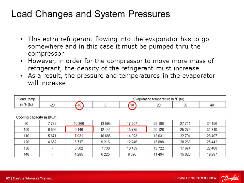68 | Danfoss Wholesale Training Load Changes and System Pressures For a certain volume, the higher the density of the vapor, the more mass it will contain R404A @ 20 psig 1 ft3 = 0.79 lbs.