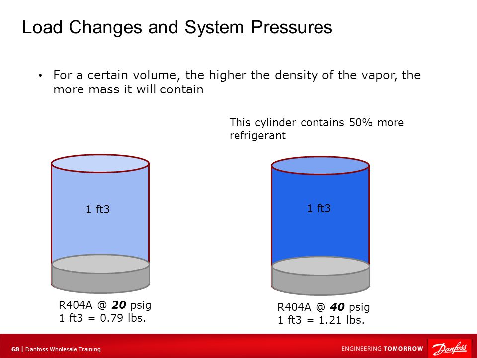 69 | Danfoss Wholesale Training Process Plotting Variable Speed Process ADP = 49F Here is the desired process This is representative of reality under high load