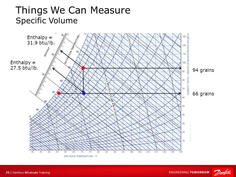 76 | Danfoss Wholesale Training Process Plotting Some formulas The latent heat formula: Ql =.68 x Δgr x CFM Ql =.68 x 28 x 400 Ql = 7616 btu/hrs Results: Change in grains = 94 – 66 = 28 gr/lb