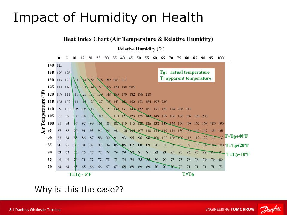 9 |9 | Danfoss Wholesale Training Impact of Humidity on Health Your body uses the cooling effect of evaporation to remove heat from the bodies core To do this, sweat evaporating cools the skin and underlying tissues