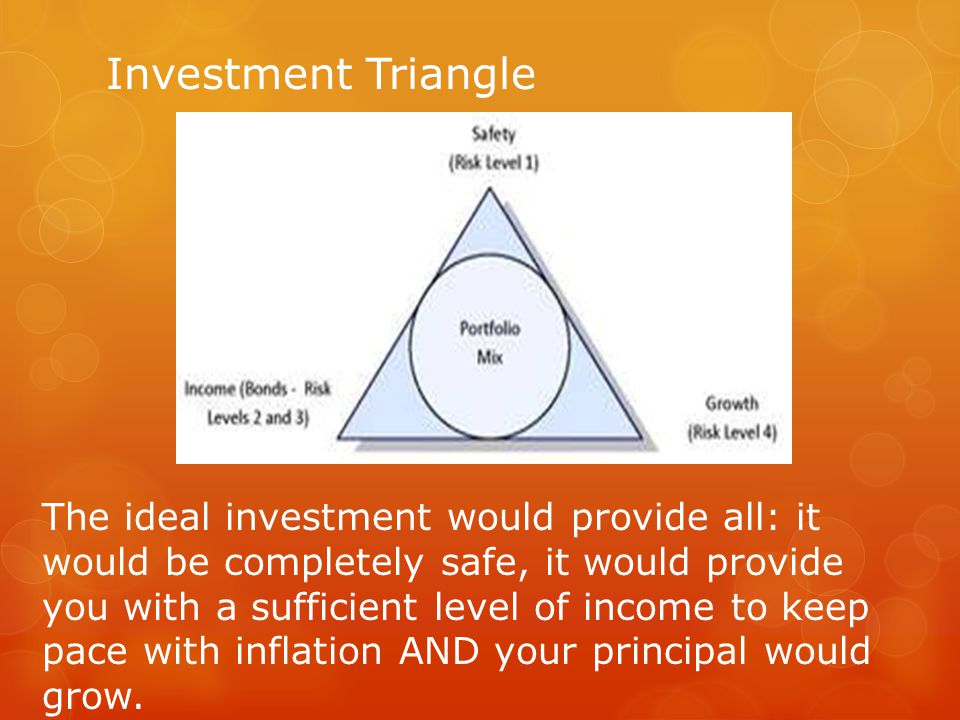 Portfolio Mix  Investing basics: the perfect investment would be safe, provide income and grow.