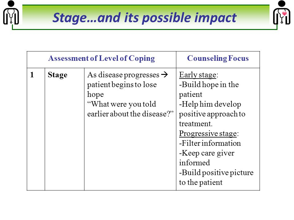 Previous Knowledge… and its possible impact Assessment of Level of Coping (Table 2b)Counselling Focus As disease progresses  patient begins to lose hope What were you told earlier about the disease? Early stage: -Build hope in the patient -Help him develop positive approach to treatment.