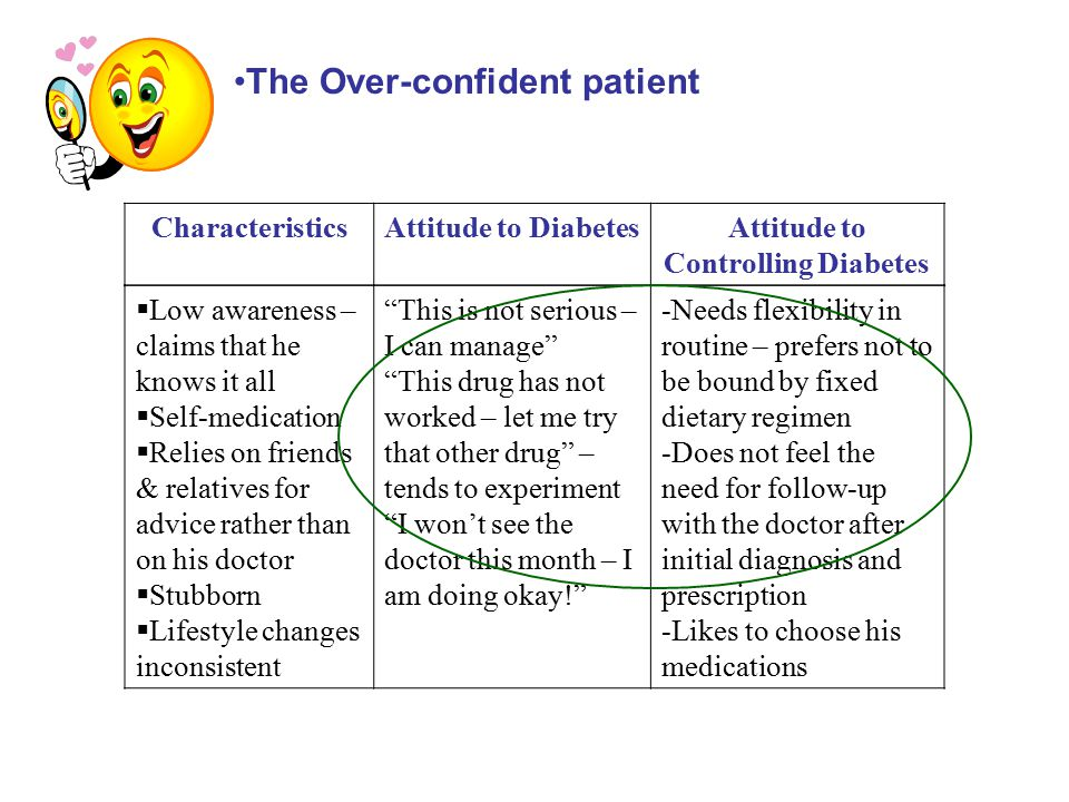 CharacteristicsAttitude to DiabetesAttitude to Controlling Diabetes The Resigned patient  Fear drives him to treatment – Diabetes will kill me silently  Curses fate Why me?  Poorly aware – does not seek to know better  Lacks self confidence  Depends on others  Goes by the rules This disease will affect my whole life and will finally kill me There is no cure – I just have to obey the Doctor's orders I cannot enjoy my life anymore I must somehow save myself from coma, heart attack and blindness -Mechanically follows instructions - Doctor's exercise routine - Doctor's medication - Doctor visits - Doctor's diet orders