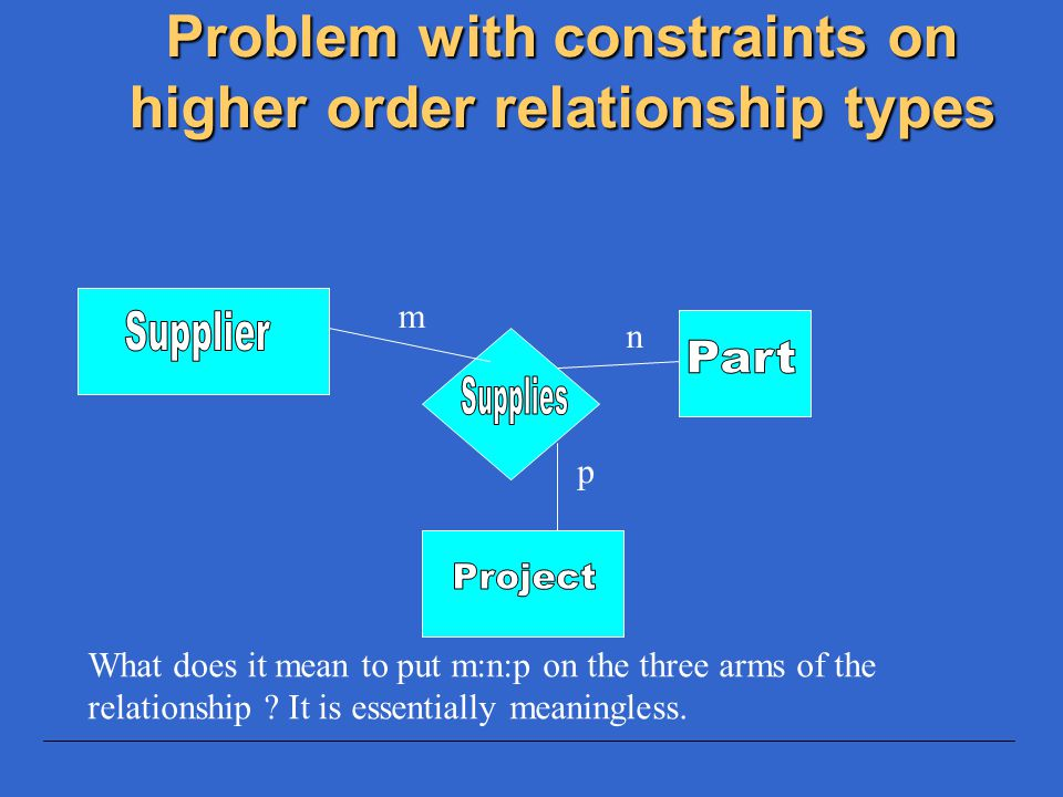 The (min,max) notation for higher order relationship type constraints A Teacher can offer min 1 and max 2 Offerings A Course may have 1 to 3 Offerings A Student may enroll in from 1 to 5 Offerings (1,5) (1,3) (1,2)