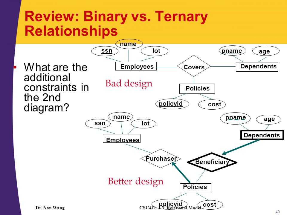 CSC411_L3_Relational ModelDr.Nan Wang 41 Binary vs.