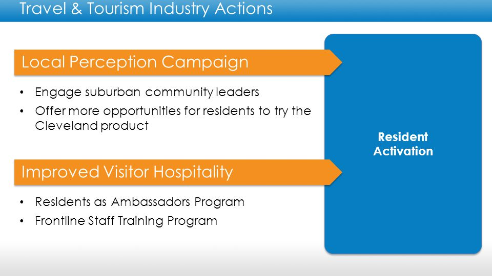 Destination Development Travel & Tourism Industry Actions Wayfinding and Connectivity Initiative Contracting a study with International Wayfinding firm, Applied Wayfinding Information Design Physical Improvements to Streetscapes Contracting with Land Studio to define streetscape improvements to visitor corridors Best-in-class customer information Integration of social media, technology, and services to provide real time information to visitors