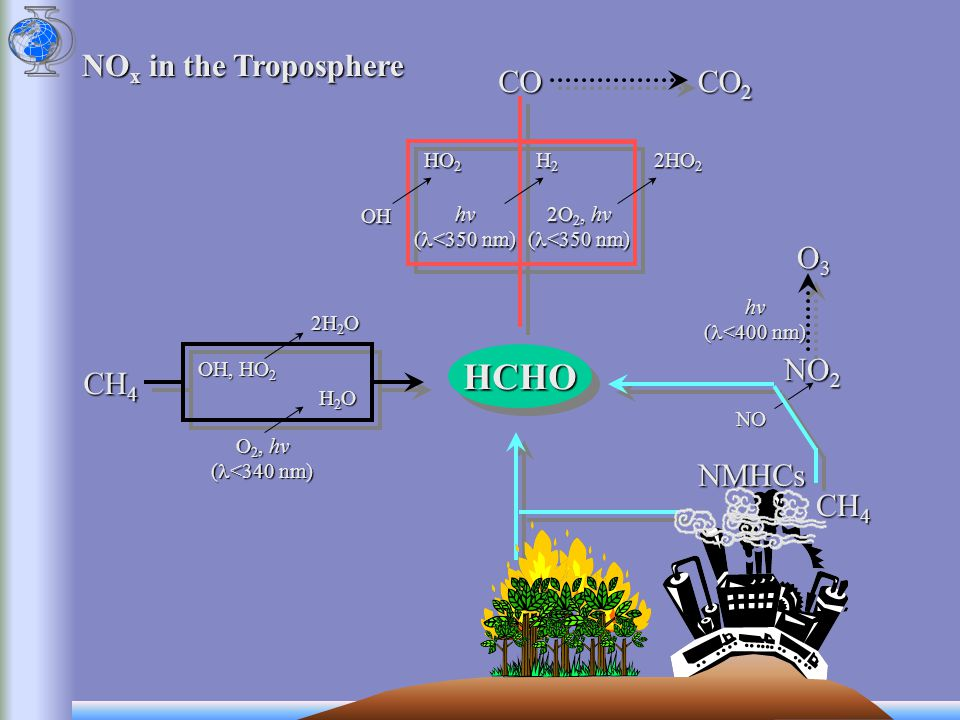 NO x in the Troposphere As for HCHO, biomass burning and fossil fuel combustionAs for HCHO, biomass burning and fossil fuel combustion HCHO CH 4 NO 2 NO NMHCs O3O3O3O3hv ( <400 nm) NO x Lightning, soil (bacteria) and stratospheric N 2 OLightning, soil (bacteria) and stratospheric N 2 O N2ON2ON2ON2O Sources:Removal: Reaction with OH and O 3Reaction with OH and O 3