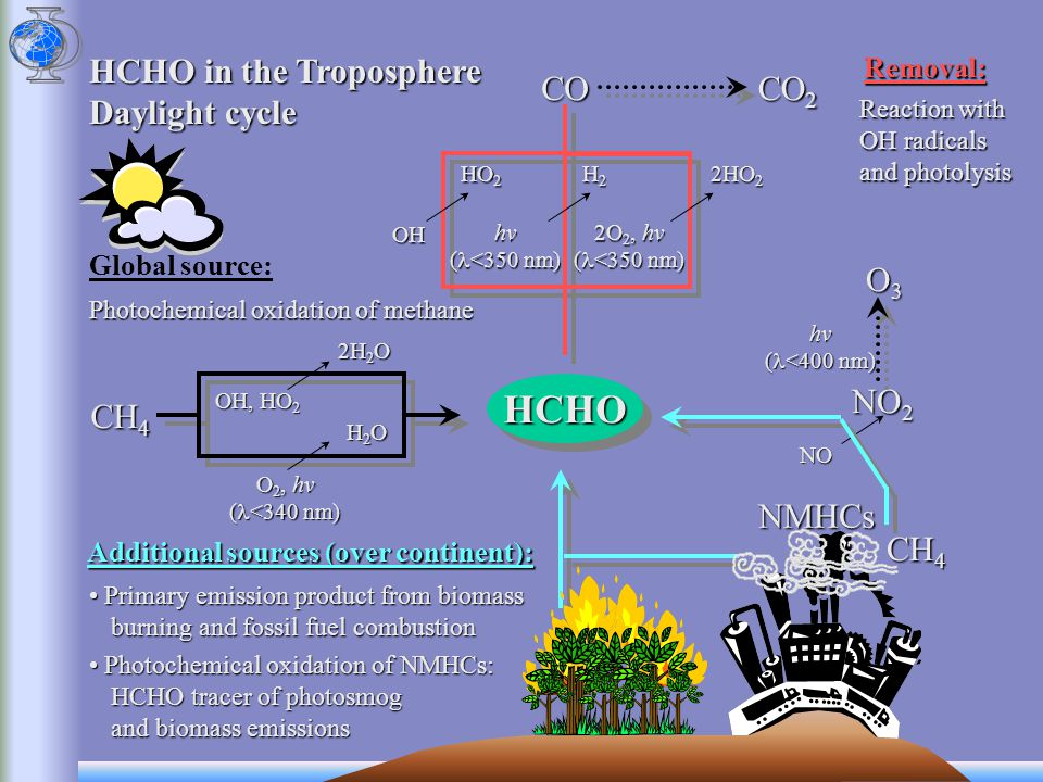 Primary emission product from biomass burning and fossil fuel combustion Primary emission product from biomass burning and fossil fuel combustion Additional sources (over continent): HCHO in the Troposphere Daylight cycle Global source: HCHO Removal: Photochemical oxidation of NMHCs: HCHO tracer of photosmog and biomass emissions Photochemical oxidation of NMHCs: HCHO tracer of photosmog and biomass emissions Photochemical oxidation of methane Reaction with OH radicals and photolysis CO NMHCs CH 4 Lifetime: 5 hours Relatively constant concentrations in the troposphere Stable global source of HCHO Constant and fast removal for HCHO + Important indicator for biomass burning and industrial activities industrial activities