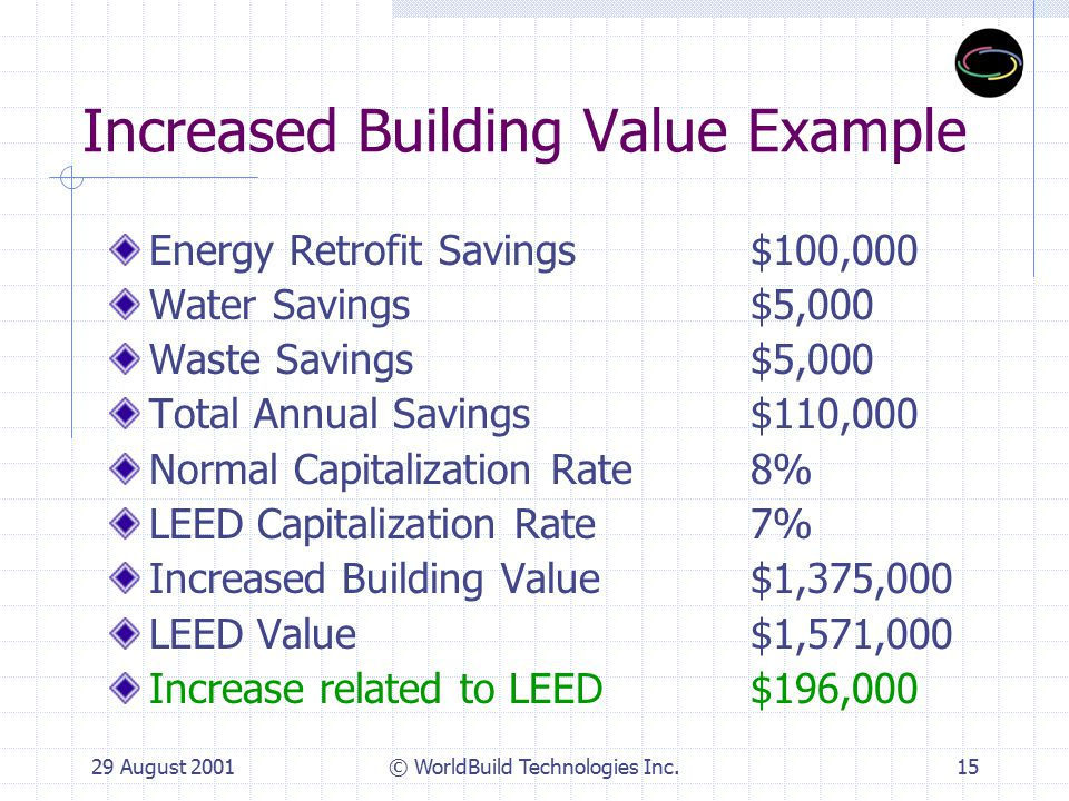 29 August 2001© WorldBuild Technologies Inc.16 Increased ROI Lower operating costs due to higher efficiencies First cost increases, if any, offset by higher building value Higher net operating income Lower cap rate --->higher building value Better financing opportunities