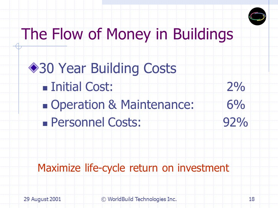 29 August 2001© WorldBuild Technologies Inc.19 Economic Opportunity Areas Energy Efficiency Water Efficiency Waste Efficiency Litigation & Insurance O & M Savings Productivity Energy Supply Green Finance Green Procurement Building Value Return on Investment Other Benefits