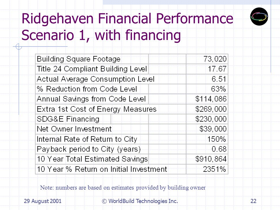 29 August 2001© WorldBuild Technologies Inc.23 Ridgehaven Financial Performance Scenario 2, without financing Note: numbers are based on estimates provided by building owner