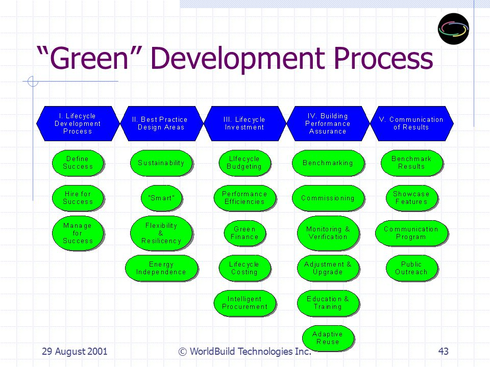 29 August 2001© WorldBuild Technologies Inc.44 I.Lifecycle-based Development 1.