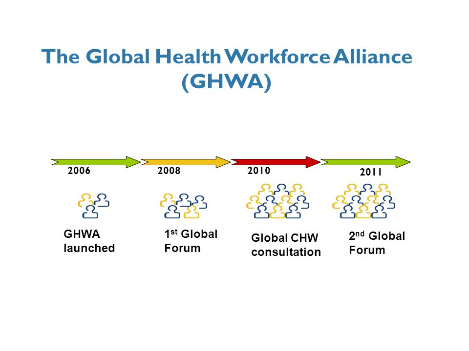 May 2006 GHWA launched a convener an open partnership not a funding entity board and a secretariat litmus test of GHWA efforts: evidence