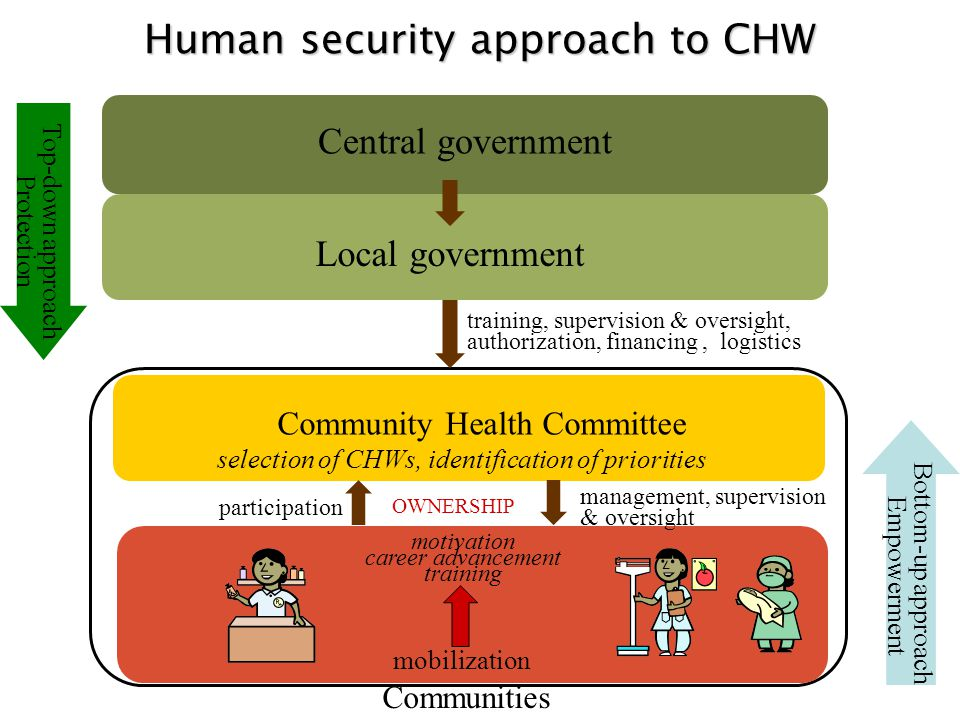 April 2010 Global CHW consultation in Montreus, Switzerland Objectives 1.