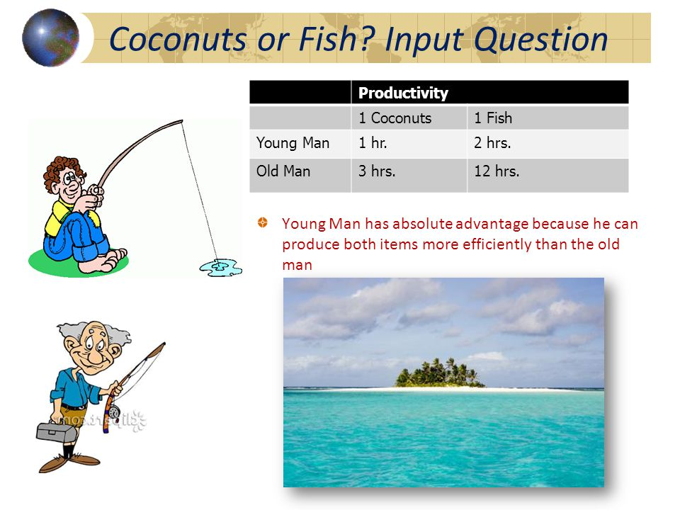 Productivity 1 Coconuts1 Fish Young Man1 hr.2 hrs.