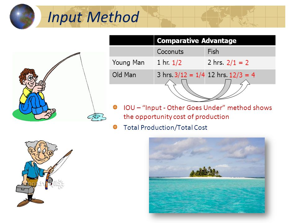 Comparative Advantage CoconutsFish Young Man1 hr.2 hrs.
