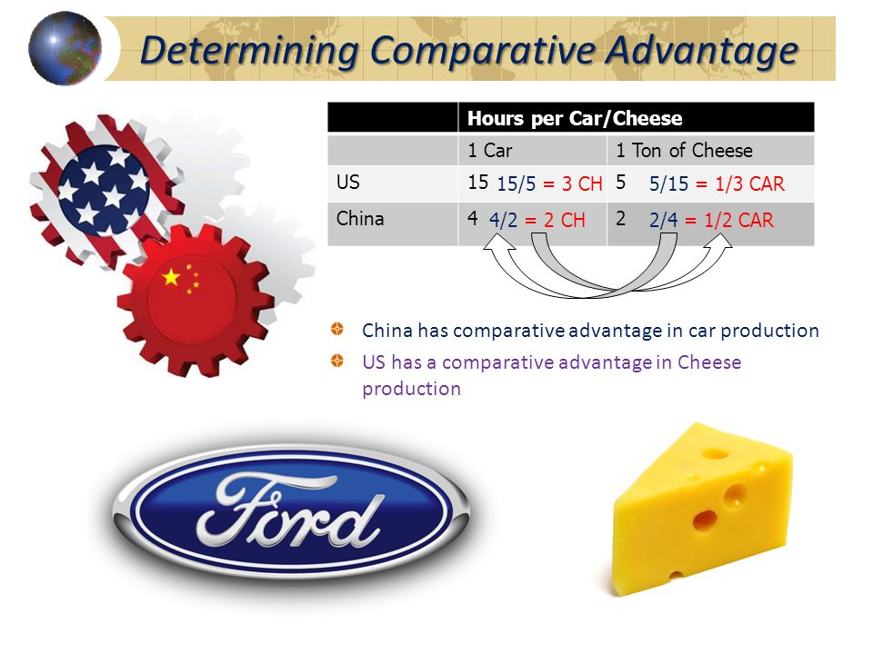 China has comparative advantage in car production US has a comparative advantage in Cheese production Determining Comparative Advantage Hours per Car/Cheese 1 Car1 Ton of Cheese US155 China42 15/5 = 3 CH5/15 = 1/3 CAR 4/2 = 2 CH2/4 = 1/2 CAR