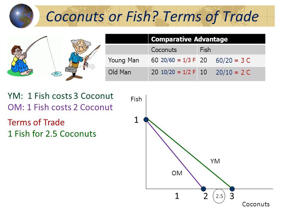 Coconuts or Fish.