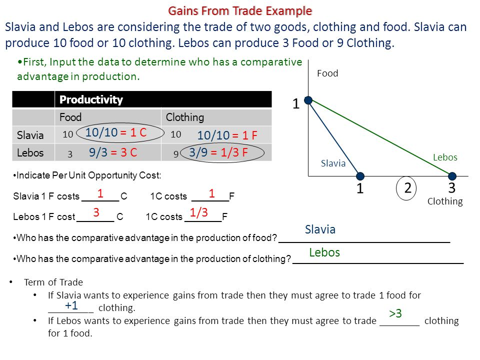 Gains From Trade ExampleGains From Trade Example Slavia and Lebos are considering the trade of two goods, clothing and food.