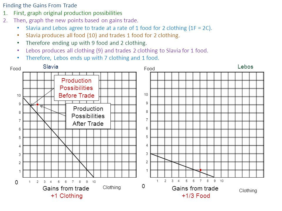 Finding the Gains From Trade 1.First, graph original production possibilities 2.Then, graph the new points based on gains trade.