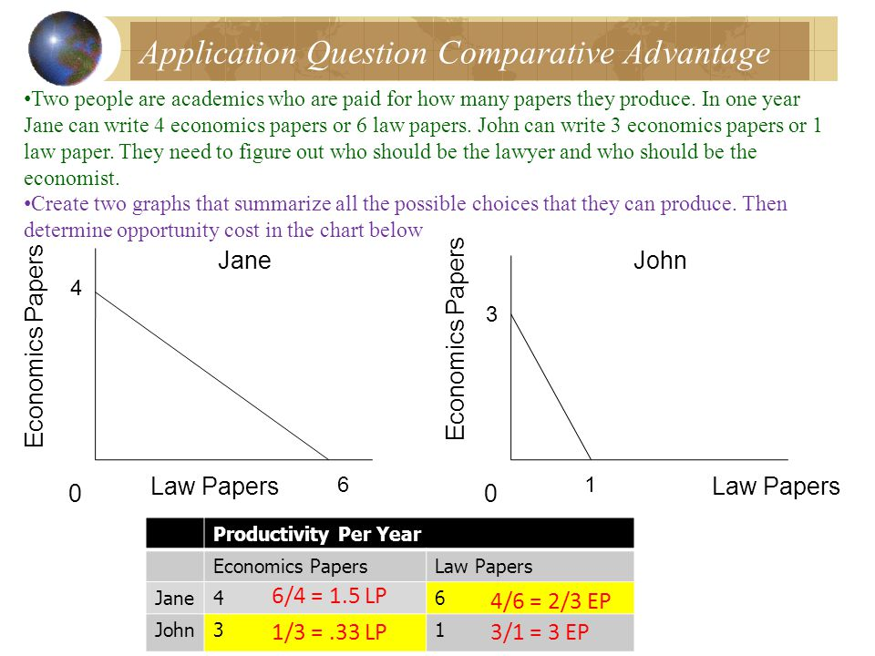 Application Question Comparative Advantage Two people are academics who are paid for how many papers they produce.