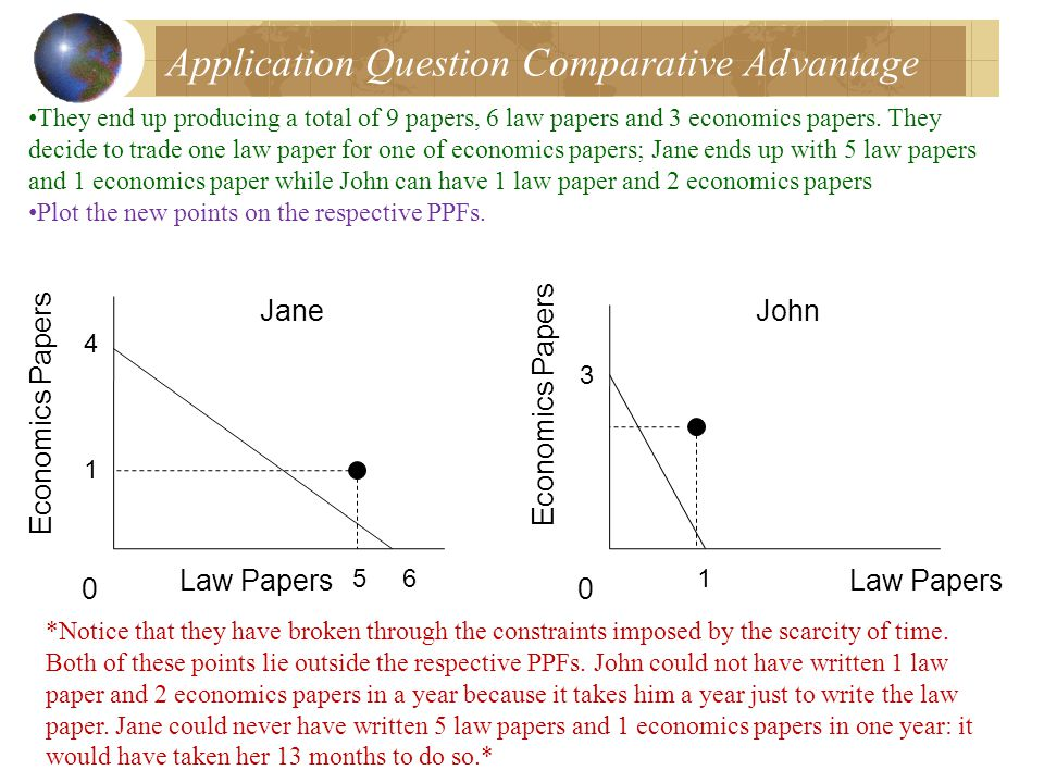 Application Question Comparative Advantage They end up producing a total of 9 papers, 6 law papers and 3 economics papers.