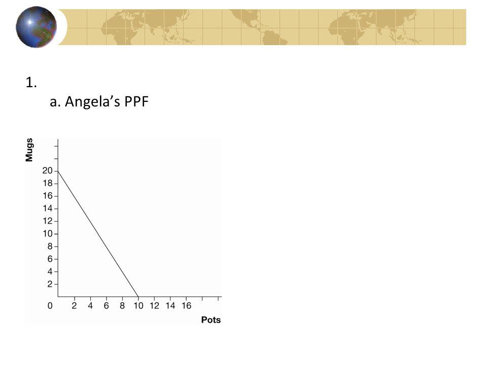 1. a. Angela's PPF
