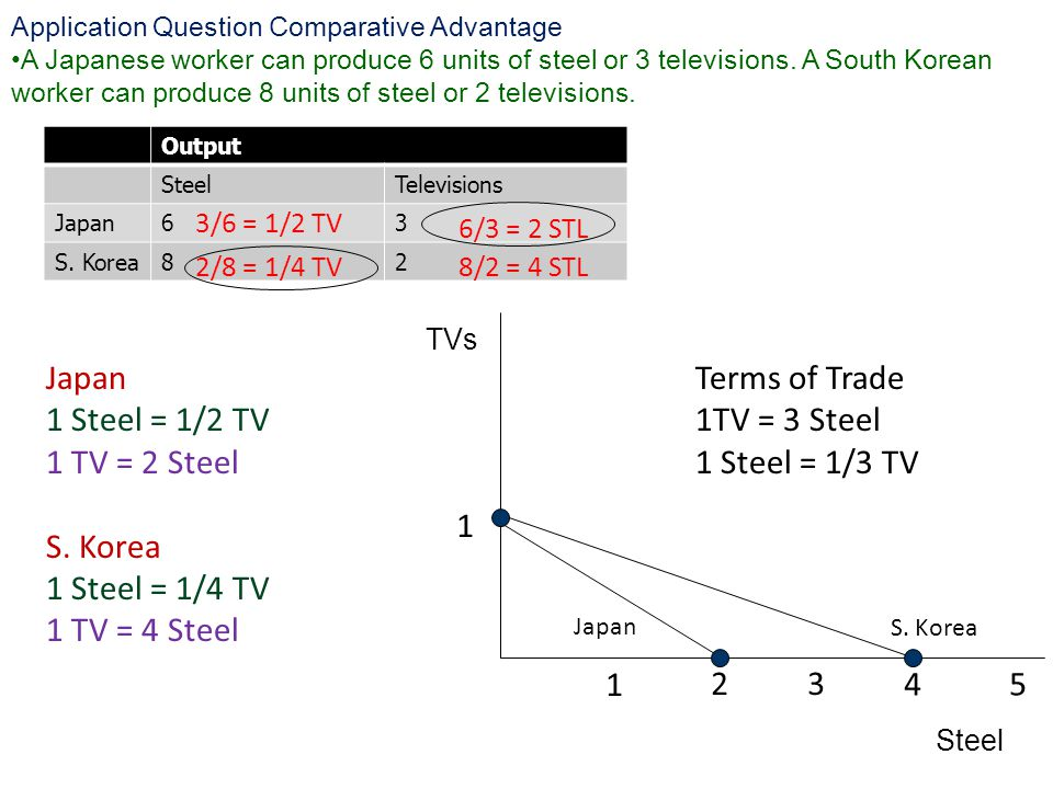 Application Question Comparative Advantage A Japanese worker can produce 6 units of steel or 3 televisions.