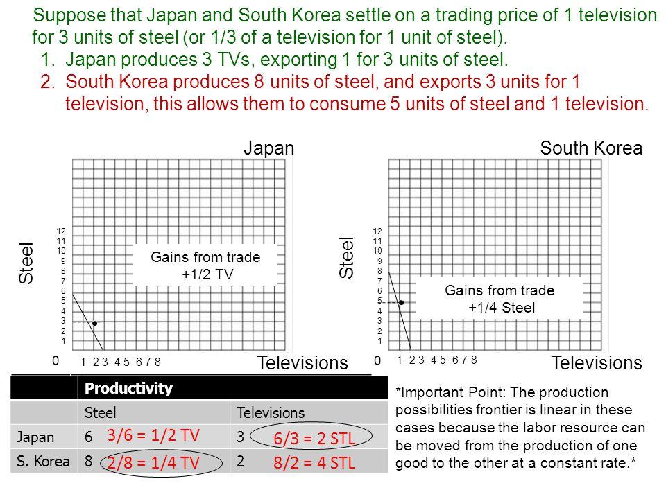 Productivity Per Hour SteelTelevisions Japan SKorea Productivity SteelTelevisions Japan63 S.